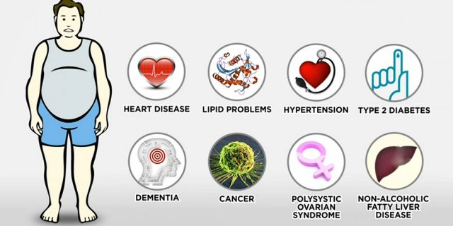 Что надо знать о метаболическом синдроме